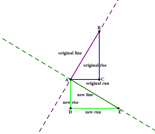 GMAT Math: Midpoints and Parallel vs. Perpendicular lines