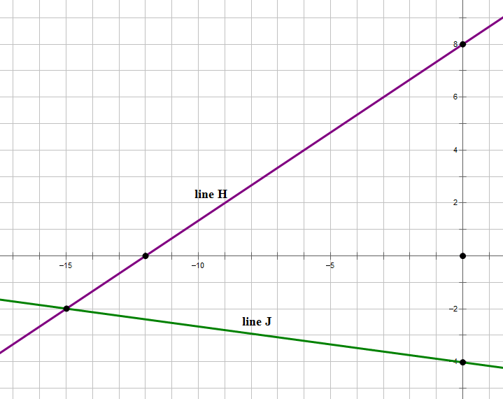 GMAT Quant: Coordinate Geometry Practice Questions