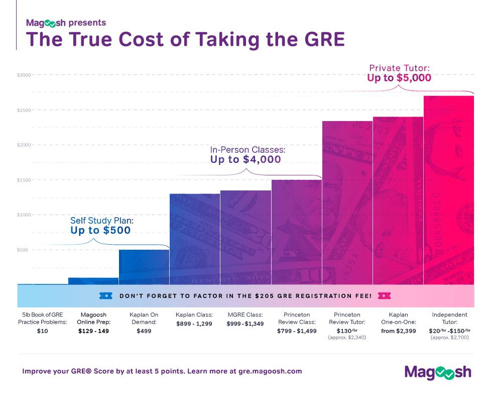 How Much Does the GRE Cost Adding All Your GRE Fees