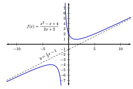 How do you find the Oblique Asymptotes of a Function