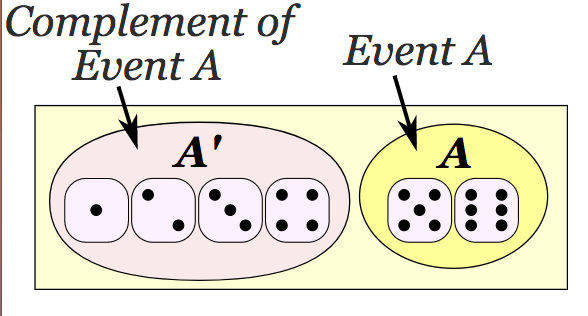 complementary events definition and