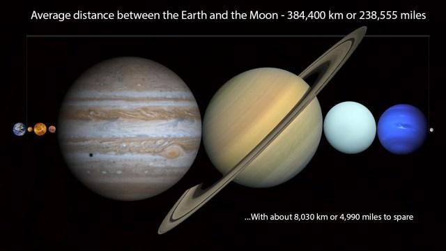 dunza-ve-ay-arasindaki-gezegenler-infografik