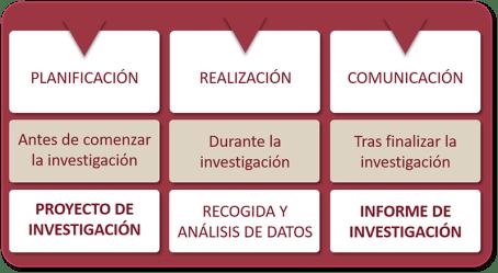 Etapas, momentos y acciones en el proceso de investigación