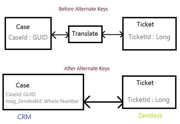 Alternate Keys in Dynamics CRM 2015 Online Spring Update