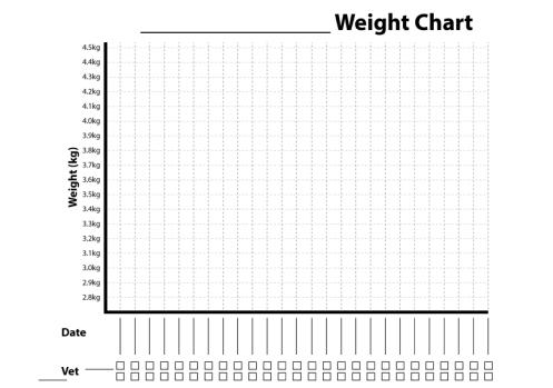 Plain chart