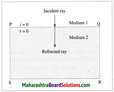 Maharashtra Board Class 10 Science Solutions Part 1 Chapter 6 Refraction of Light 13