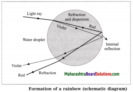 Maharashtra Board Class 10 Science Solutions Part 1 Chapter 6 Refraction of Light 2