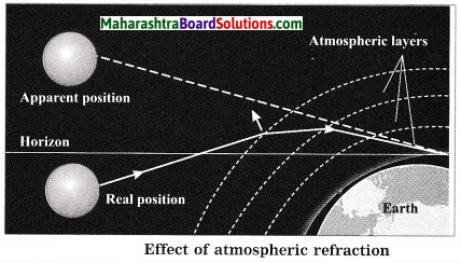 Maharashtra Board Class 10 Science Solutions Part 1 Chapter 6 Refraction of Light 21