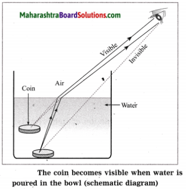 Maharashtra Board Class 10 Science Solutions Part 1 Chapter 6 Refraction of Light 29