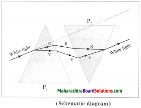 Maharashtra Board Class 10 Science Solutions Part 1 Chapter 6 Refraction of Light 6