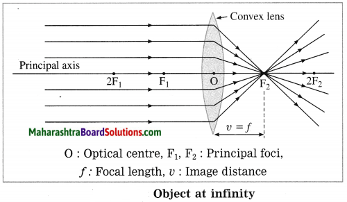 Maharashtra Board Class 10 Science Solutions Part 1 Chapter 7 Lenses 24