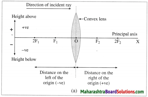 Maharashtra Board Class 10 Science Solutions Part 1 Chapter 7 Lenses 34