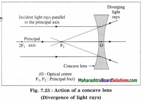 Maharashtra Board Class 10 Science Solutions Part 1 Chapter 7 Lenses 40