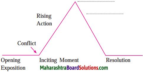 Maharashtra Board Class 10 English Solutions Unit 4.6 The Gift of the Magi 3