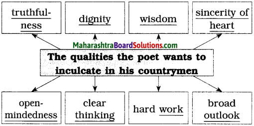 Maharashtra Board Class 10 English Solutions Unit 1.1 Where the Mind is Without Fear 1