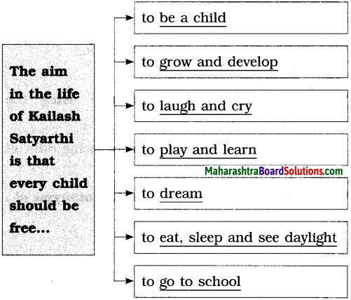 Maharashtra Board Class 10 English Solutions Unit 2.5 Let's March 6