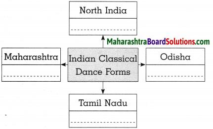 Maharashtra Board Class 10 History Solutions Chapter 4 History of Indian Arts 11