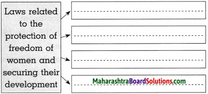 Maharashtra Board Class 10 Political Science Solutions Chapter 1 Working of the Constitution. 1