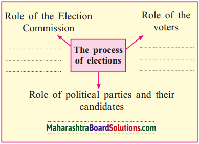 Maharashtra Board Class 10 Political Science Solutions Chapter 2 The Electoral Process 1