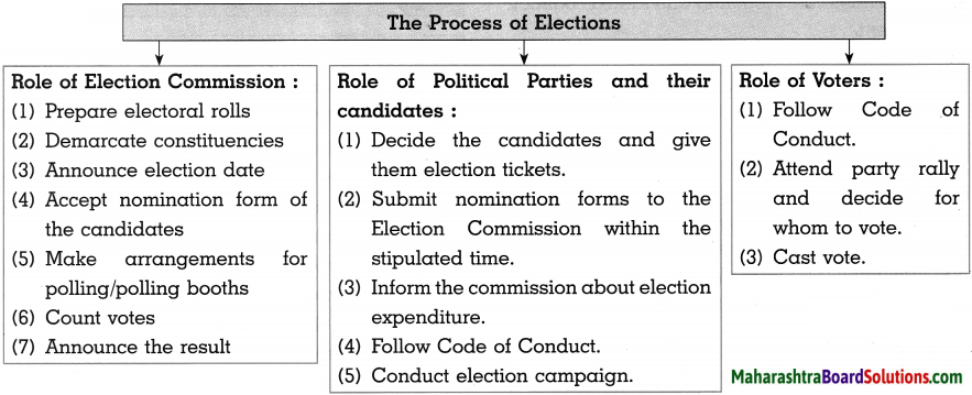 Maharashtra Board Class 10 Political Science Solutions Chapter 2 The Electoral Process 2