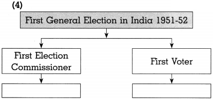 Maharashtra Board Class 10 Political Science Solutions Chapter 2 The Electoral Process 7
