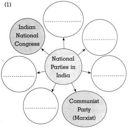 Maharashtra Board Class 10 Political Science Solutions Chapter 3 Political Parties 2