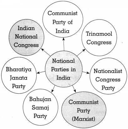 Maharashtra Board Class 10 Political Science Solutions Chapter 3 Political Parties 3