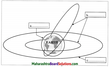 Maharashtra Board Class 10 Science Solutions Part 1 Chapter 10 Space Missions 13