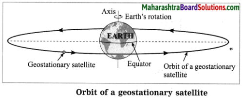 Maharashtra Board Class 10 Science Solutions Part 1 Chapter 10 Space Missions 6