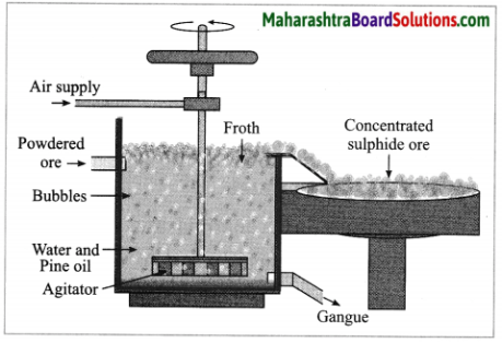 Maharashtra Board Class 10 Science Solutions Part 1 Chapter 8 Metallurgy 34