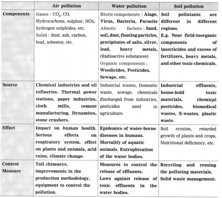 Maharashtra Board Class 10 Science Solutions Part 2 Chapter 4 Environmental management 9