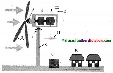 Maharashtra Board Class 10 Science Solutions Part 2 Chapter 5 Towards Green Energy 16