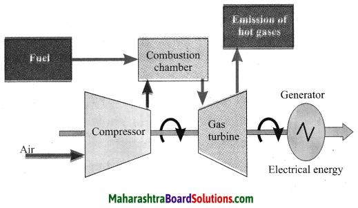 Maharashtra Board Class 10 Science Solutions Part 2 Chapter 5 Towards Green Energy 18