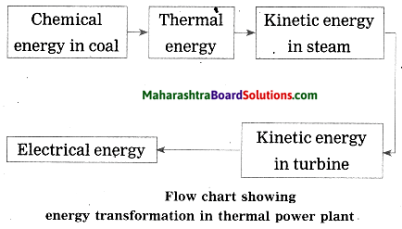 Maharashtra Board Class 10 Science Solutions Part 2 Chapter 5 Towards Green Energy 2a