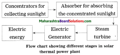 Maharashtra Board Class 10 Science Solutions Part 2 Chapter 5 Towards Green Energy 7a