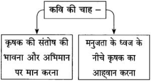 Maharashtra Board Class 10 Hindi Solutions Chapter 11 कृषक गान 8