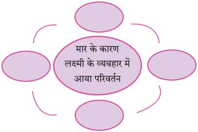 Maharashtra Board Class 10 Hindi Solutions Chapter 2 लक्ष्मी 1
