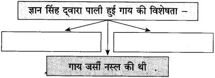Maharashtra Board Class 10 Hindi Solutions Chapter 2 लक्ष्मी 13