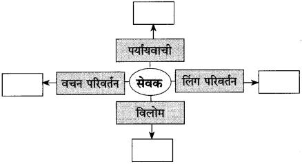 Maharashtra Board Class 10 Hindi Solutions Chapter 2 लक्ष्मी 25