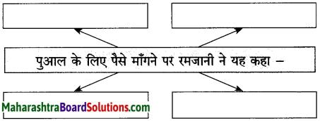 Maharashtra Board Class 10 Hindi Solutions Chapter 2 लक्ष्मी 27