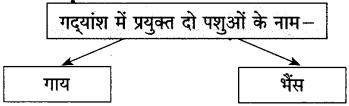 Maharashtra Board Class 10 Hindi Solutions Chapter 2 लक्ष्मी 30