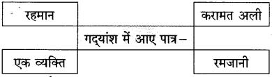 Maharashtra Board Class 10 Hindi Solutions Chapter 2 लक्ष्मी 36