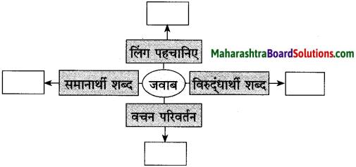Maharashtra Board Class 10 Hindi Solutions Chapter 3 वाह रे! हमदर्द 14