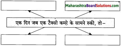 Maharashtra Board Class 10 Hindi Solutions Chapter 3 वाह रे! हमदर्द 24