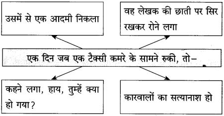Maharashtra Board Class 10 Hindi Solutions Chapter 3 वाह रे! हमदर्द 25