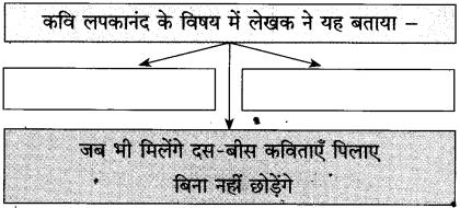 Maharashtra Board Class 10 Hindi Solutions Chapter 3 वाह रे! हमदर्द 30