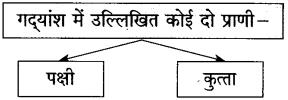 Maharashtra Board Class 10 Hindi Solutions Chapter 5 गोवा जैसा मैंने देखा 14