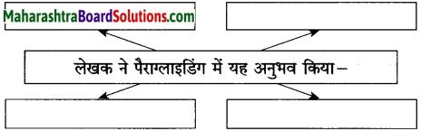 Maharashtra Board Class 10 Hindi Solutions Chapter 5 गोवा जैसा मैंने देखा 23