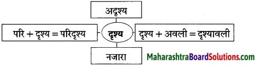 Maharashtra Board Class 10 Hindi Solutions Chapter 5 गोवा जैसा मैंने देखा 28
