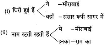 Maharashtra Board Class 10 Hindi Solutions Chapter 6 गिरिधर नागर 10